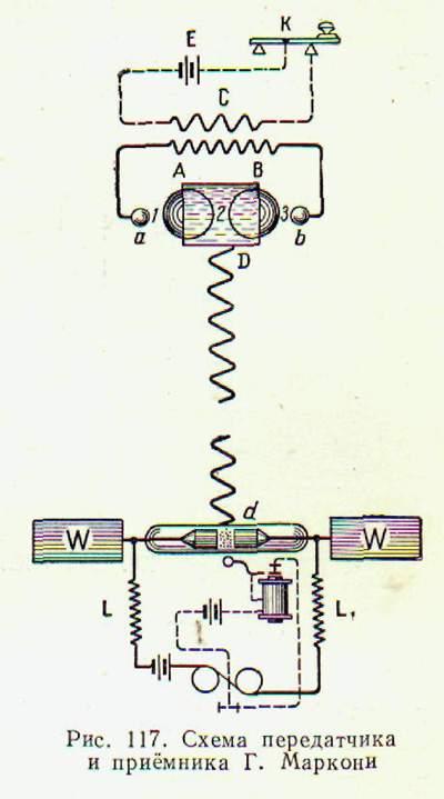 Схема передатчика и приемника Г. Маркони.p align.